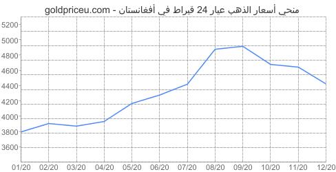 مخطط سعر الذهب عيار 24 قيراط في أفغانستان آخر سنه