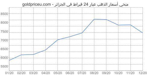 مخطط سعر الذهب عيار 24 قيراط في الجزائر آخر سنه
