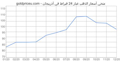 مخطط سعر الذهب عيار 24 قيراط في أذربيجان آخر سنه