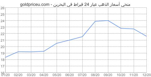 مخطط سعر الذهب عيار 24 قيراط في البحرين آخر سنه