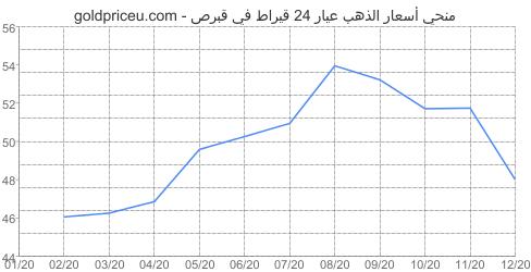 مخطط سعر الذهب عيار 24 قيراط في قبرص آخر سنه