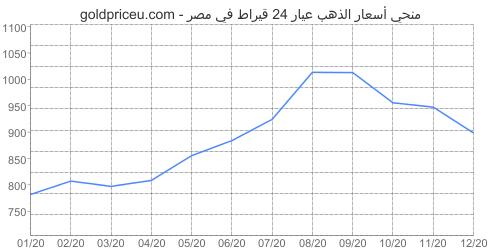 مخطط سعر الذهب عيار 24 قيراط في مصر آخر سنه