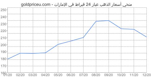 مخطط سعر الذهب عيار 24 قيراط في الإمارات آخر سنه