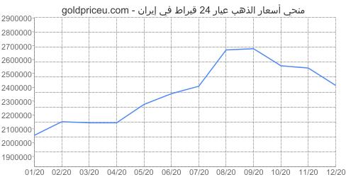 مخطط سعر الذهب عيار 24 قيراط في إيران آخر سنه