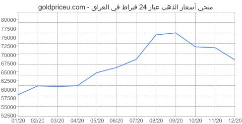مخطط سعر الذهب عيار 24 قيراط في العراق آخر سنه