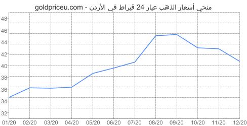 مخطط سعر الذهب عيار 24 قيراط في الأردن آخر سنه
