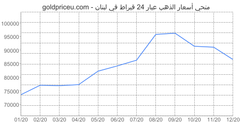 مخطط سعر الذهب عيار 24 قيراط في لبنان آخر سنه