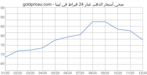 مخطط سعر الذهب عيار 24 قيراط في ليبيا آخر سنه