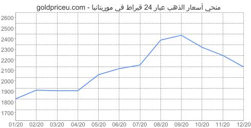 مخطط سعر الذهب عيار 24 قيراط في موريتانيا آخر سنه