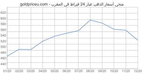 مخطط سعر الذهب عيار 24 قيراط في المغرب آخر سنه