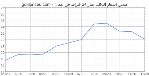 مخطط سعر الذهب عيار 24 قيراط في عمان آخر سنه