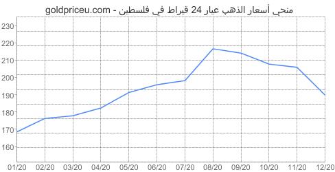 مخطط سعر الذهب عيار 24 قيراط في فلسطين آخر سنه