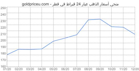 مخطط سعر الذهب عيار 24 قيراط في قطر آخر سنه