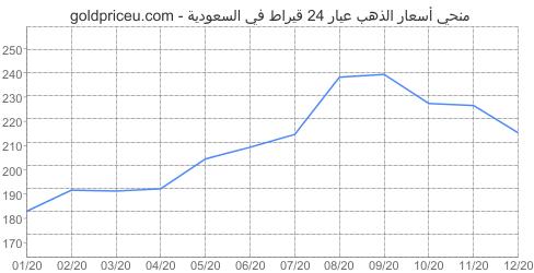 مخطط سعر الذهب عيار 24 قيراط في السعودية آخر سنه