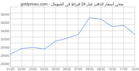 مخطط سعر الذهب عيار 24 قيراط في الصومال آخر سنه