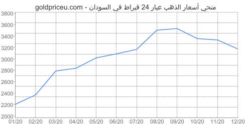 مخطط سعر الذهب عيار 24 قيراط في السودان آخر سنه