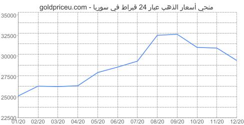 مخطط سعر الذهب عيار 24 قيراط في سوريا آخر سنه