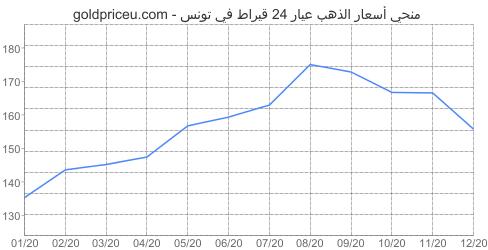مخطط سعر الذهب عيار 24 قيراط في تونس آخر سنه
