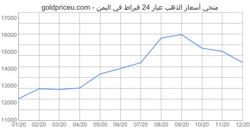 مخطط سعر الذهب عيار 24 قيراط في اليمن آخر سنه